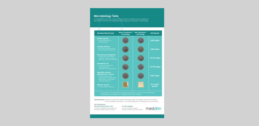 Medklinn Microbiology Test Report