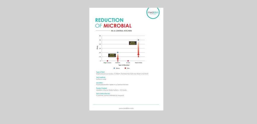 Medklinn Reduction Of Microbial