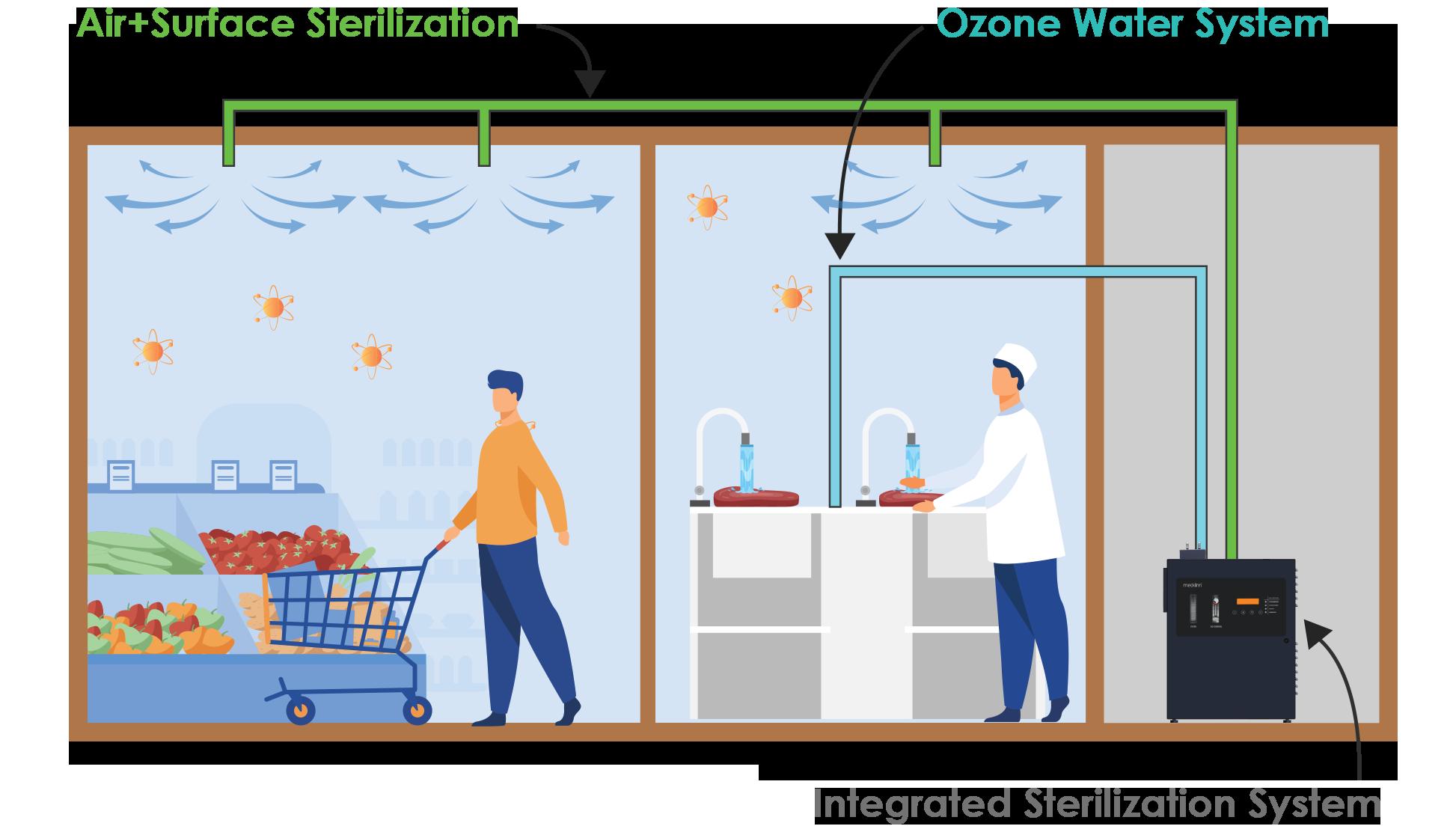 Medklinn Shopping Mall Integrated