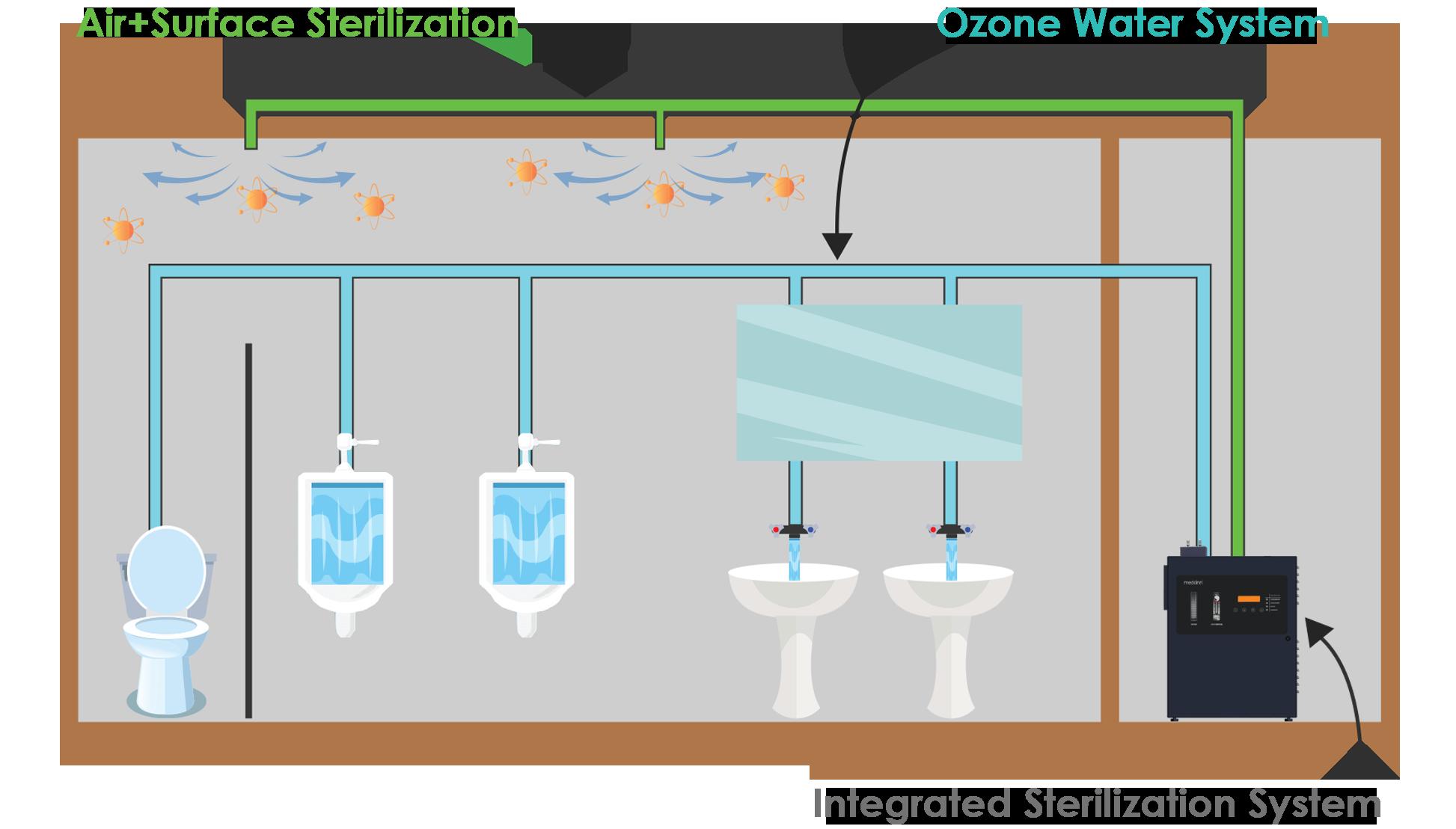 Medklinn Wash Room Integrated 1